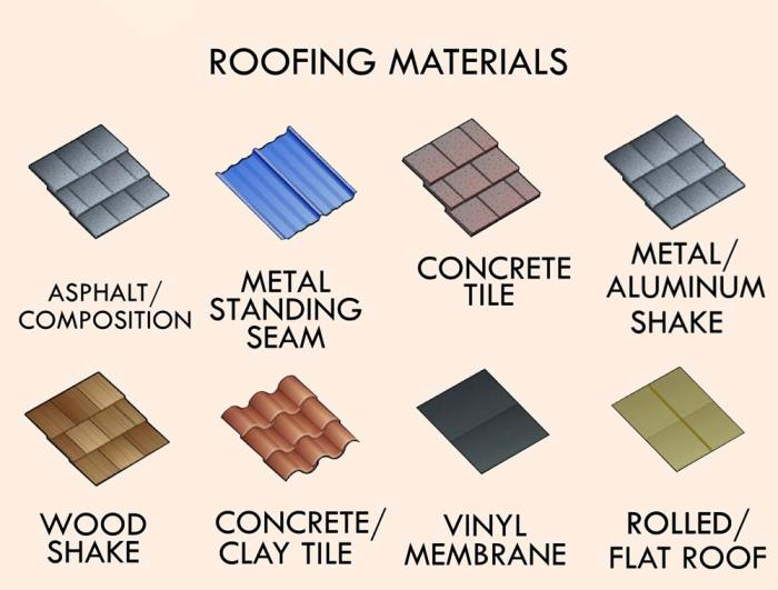 The Best Types of Roofing Materials